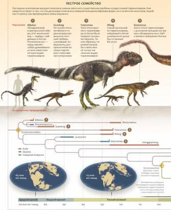 тираннозавры