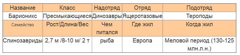Барионикс характеристика