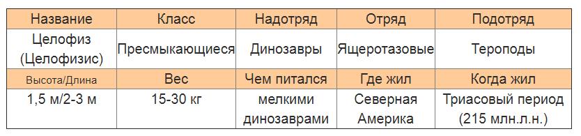 Целофизис характеристика