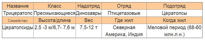 Трицератопс характеристика