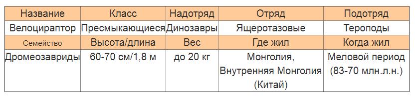 Велоцираптор характеристика