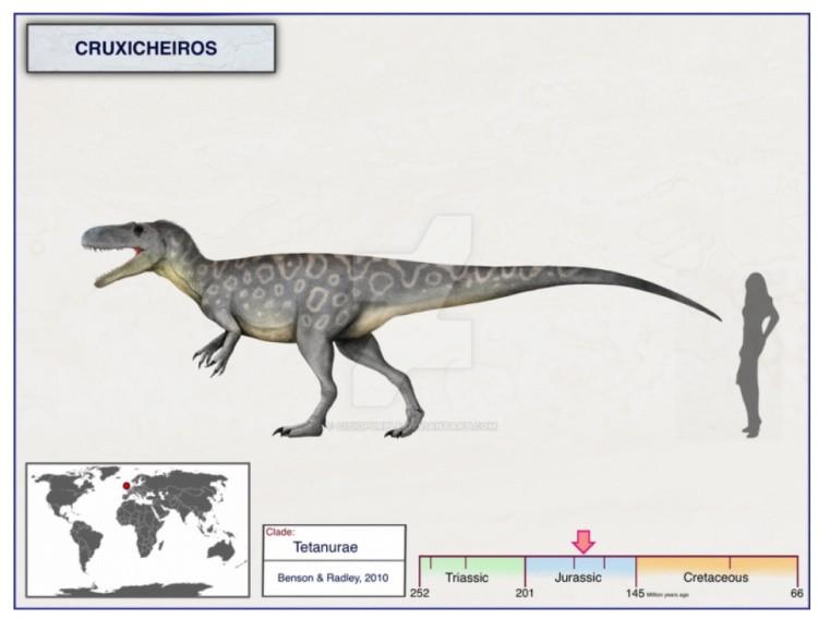 Круксихейрос динозавр